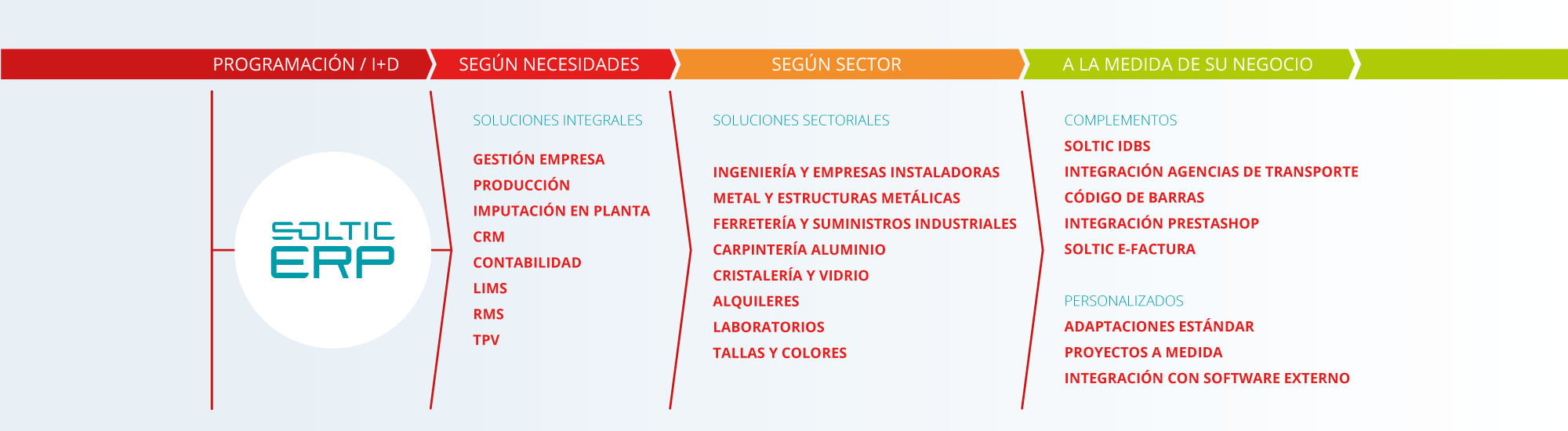 soltic-diagrama-productos-2000px